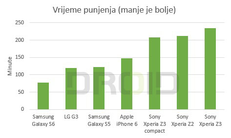 Punjenje baterije Sony Xperia z3