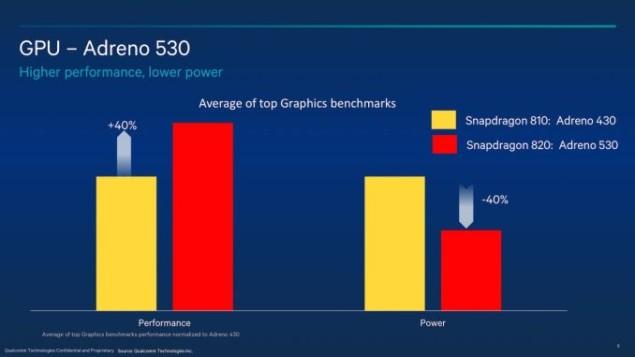 Snapdragon-820-Siggraph_rev4-24-1280x720_575px-635x357
