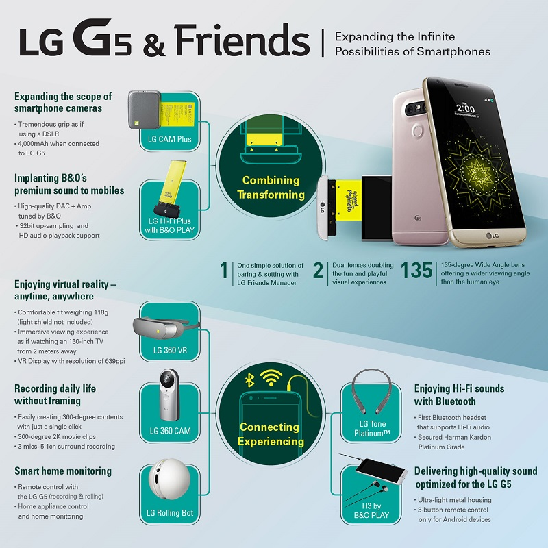 LG G5 moduli