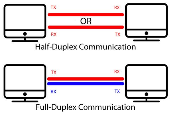 Full-and-half-duplex