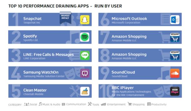 aplikacije koje zahtijevaju najviše resursa